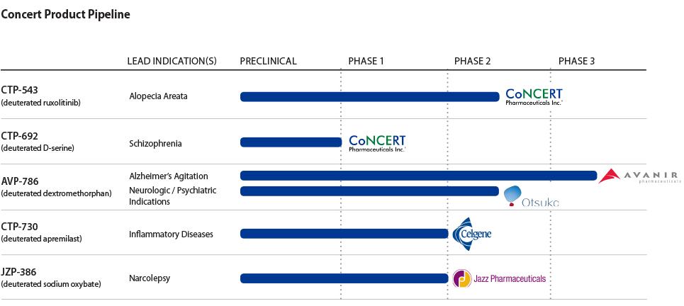 Concert Pharmaceuticals Pipeline